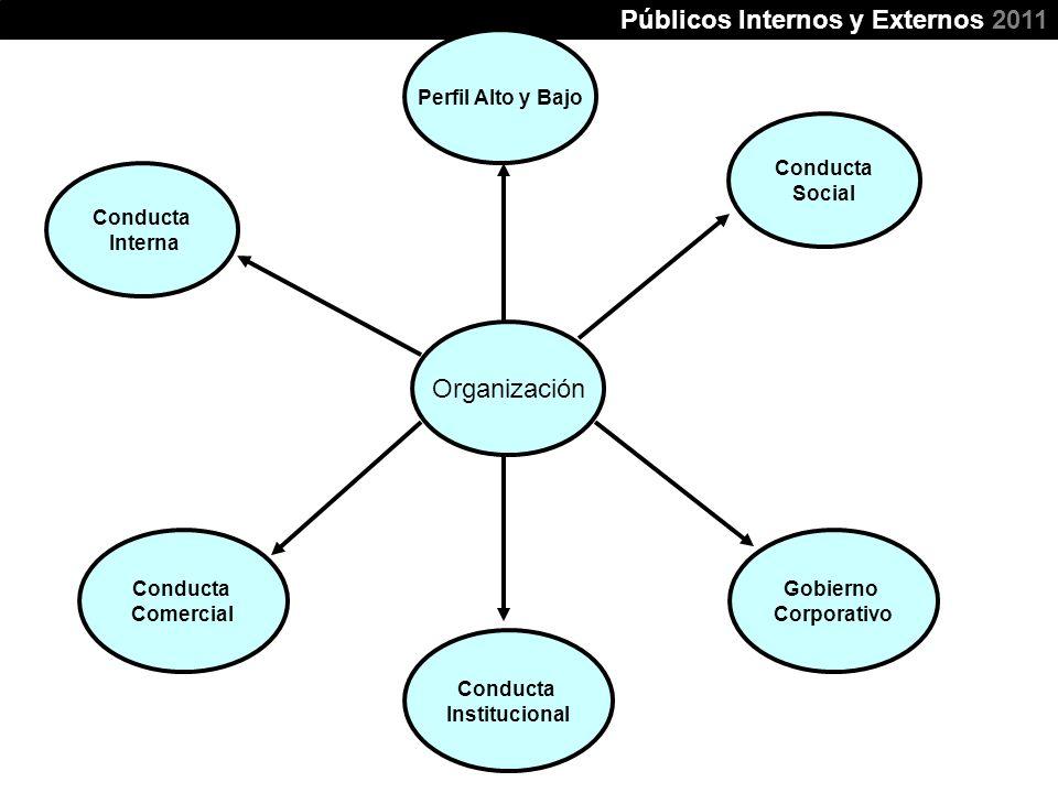 Modo de hacer negocios (ética) Públicos Internos y Externos 2011 Organización Conducta Interna Conducta Comercial Conducta Institucional Gobierno Corp