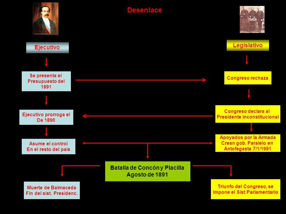 Desenlace Ejecutivo Legislativo Se presenta el Presupuesto del 1891 Congreso rechaza Ejecutivo prorroga el De 1890 Congreso declara al Presidente inco