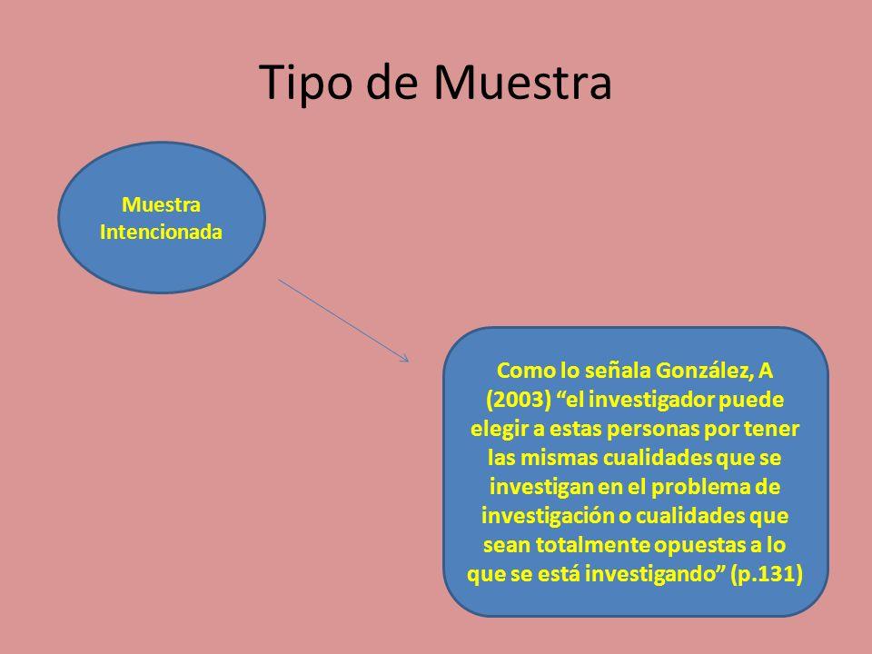 Tipo de Muestra Muestra Intencionada Como lo señala González, A (2003) el investigador puede elegir a estas personas por tener las mismas cualidades q
