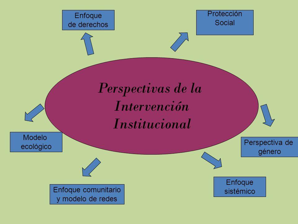 Perspectivas de la Intervención Institucional Enfoque de derechos Protección Social Modelo ecológico Enfoque comunitario y modelo de redes Enfoque sis