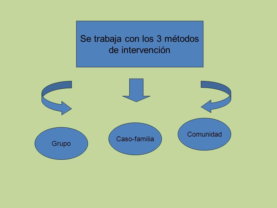 Se trabaja con los 3 métodos de intervención Grupo Caso-familia Comunidad