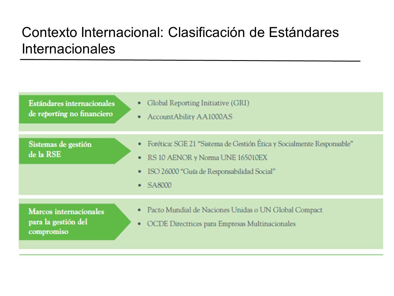 Contexto Internacional: Clasificación de Estándares Internacionales