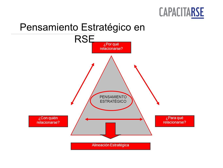 Alineación Estratégica PENSAMIENTO ESTRATÉGICO ¿Por qué relacionarse.