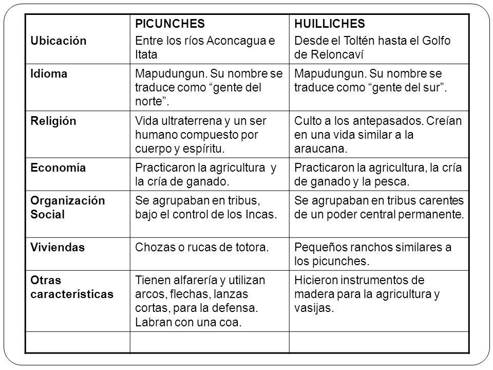 Ubicación PICUNCHES Entre los ríos Aconcagua e Itata HUILLICHES Desde el Toltén hasta el Golfo de Reloncaví IdiomaMapudungun. Su nombre se traduce com