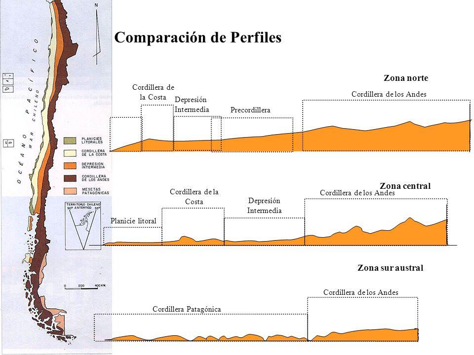 Zona norte Zona central Zona sur austral Comparación de Perfiles Cordillera de la Costa Cordillera de los Andes Depresión Intermedia Precordillera Pla