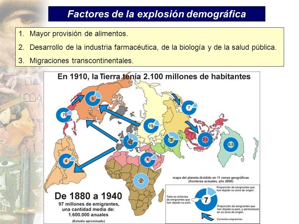 Factores de la explosión demográfica 1.Mayor provisión de alimentos. 2.Desarrollo de la industria farmacéutica, de la biología y de la salud pública.