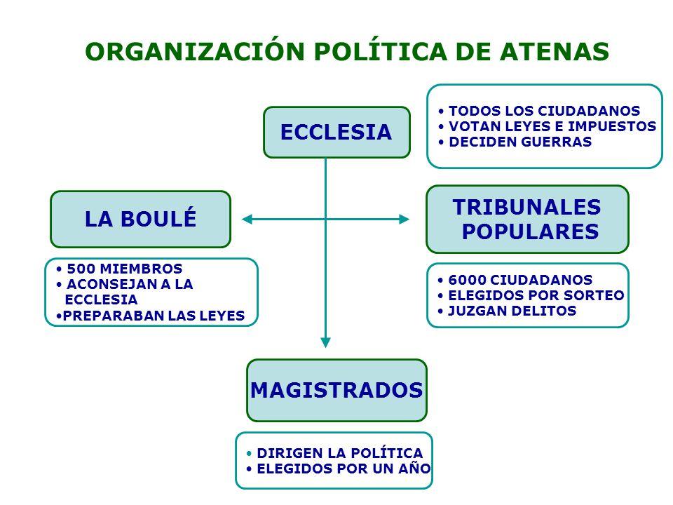 ECCLESIA LA BOULÉ TRIBUNALES POPULARES MAGISTRADOS ORGANIZACIÓN POLÍTICA DE ATENAS TODOS LOS CIUDADANOS VOTAN LEYES E IMPUESTOS DECIDEN GUERRAS 500 MI