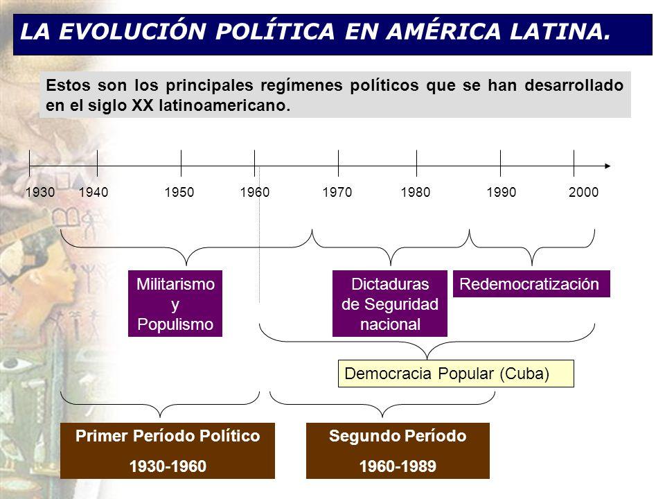 LA EVOLUCIÓN POLÍTICA EN AMÉRICA LATINA. 1930 1940 1950 1960 1970 1980 1990 2000 Estos son los principales regímenes políticos que se han desarrollado