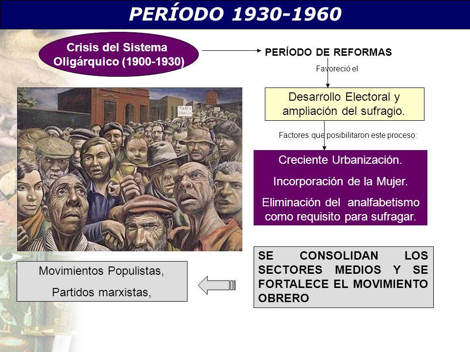 PERÍODO 1930-1960 Desarrollo Electoral y ampliación del sufragio. Creciente Urbanización. Incorporación de la Mujer. Eliminación del analfabetismo com
