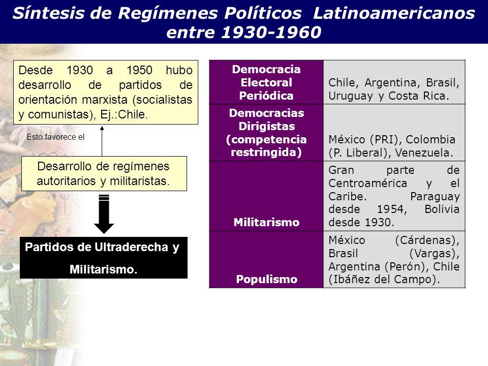 Democracia Electoral Periódica Chile, Argentina, Brasil, Uruguay y Costa Rica. Democracias Dirigistas (competencia restringida) México (PRI), Colombia
