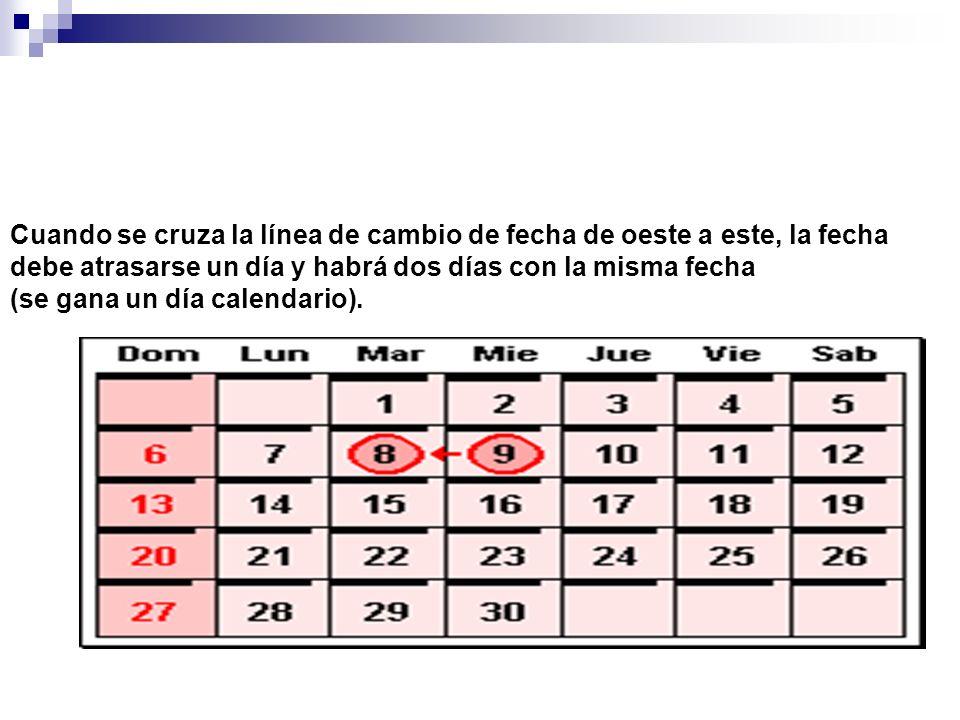 Cuando se cruza la línea de cambio de fecha de oeste a este, la fecha debe atrasarse un día y habrá dos días con la misma fecha (se gana un día calend