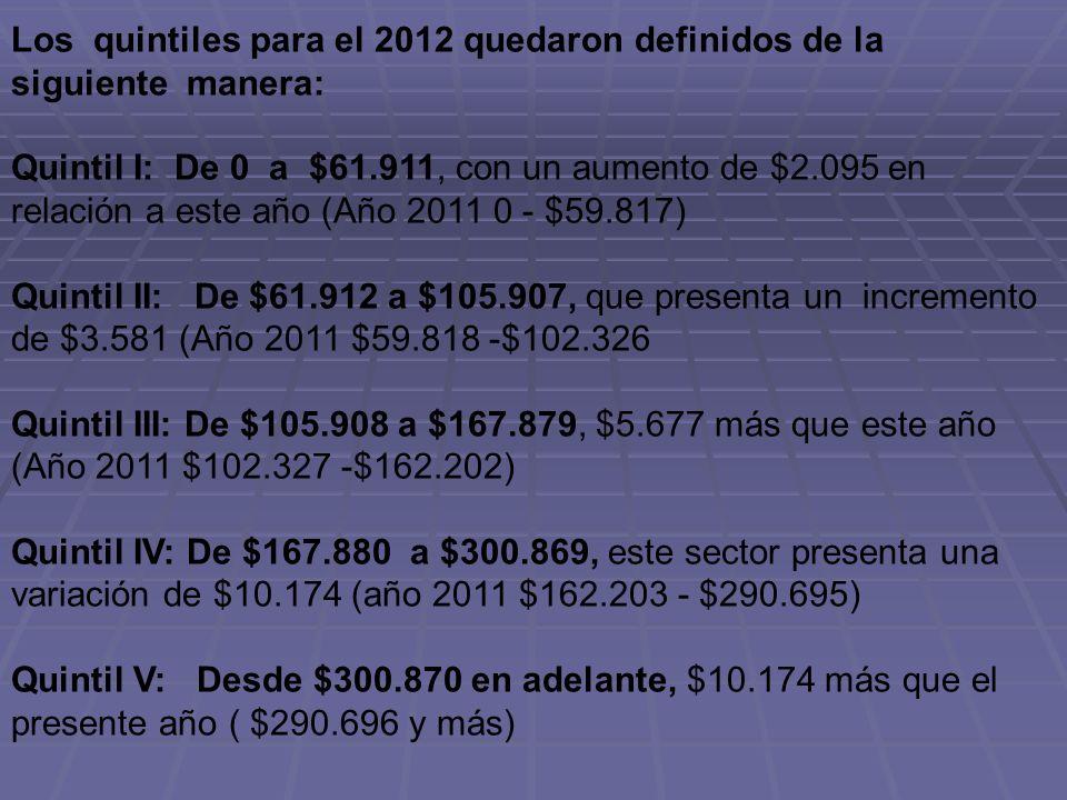 Los quintiles para el 2012 quedaron definidos de la siguiente manera: Quintil I: De 0 a $61.911, con un aumento de $2.095 en relación a este año (Año