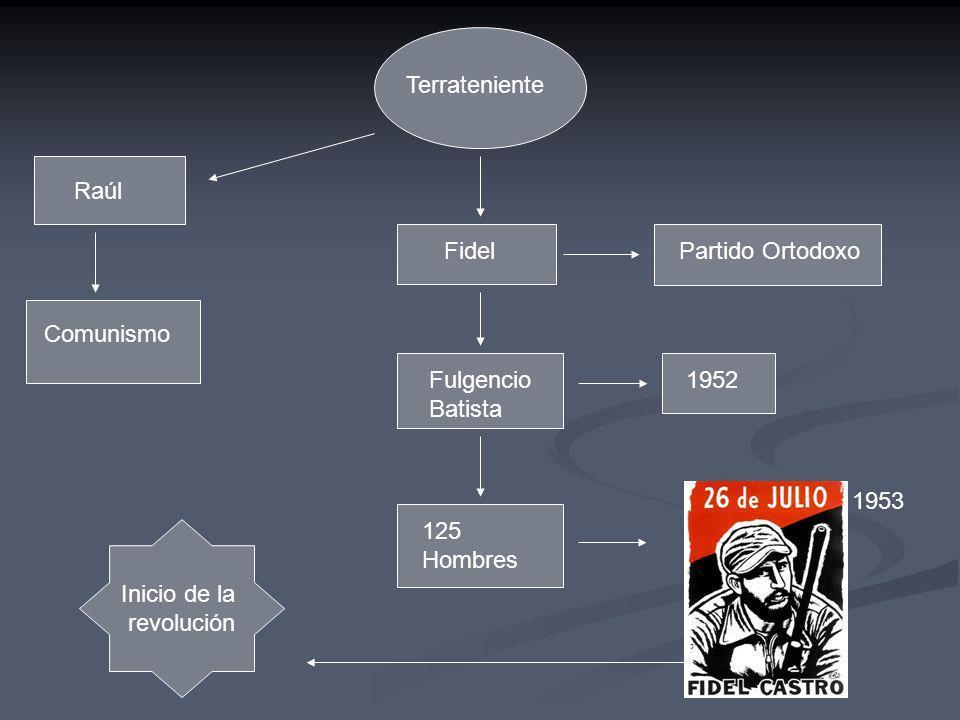 Terrateniente Raúl Comunismo FidelPartido Ortodoxo Fulgencio Batista 1952 125 Hombres Inicio de la revolución 1953