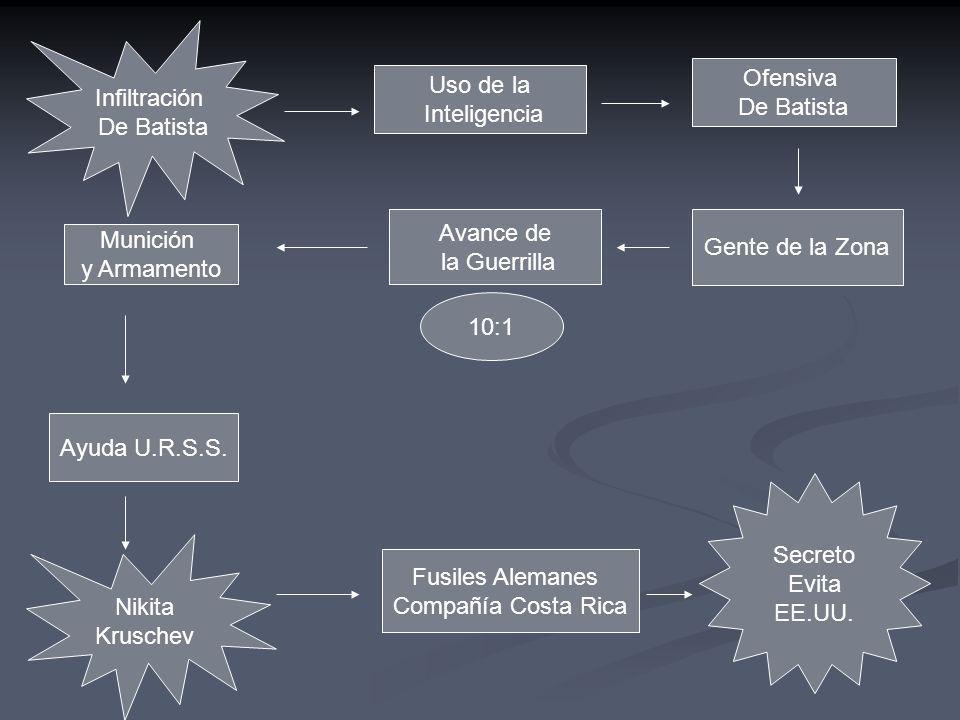 Infiltración De Batista Uso de la Inteligencia Ofensiva De Batista Gente de la Zona Avance de la Guerrilla 10:1 Munición y Armamento Ayuda U.R.S.S. Ni
