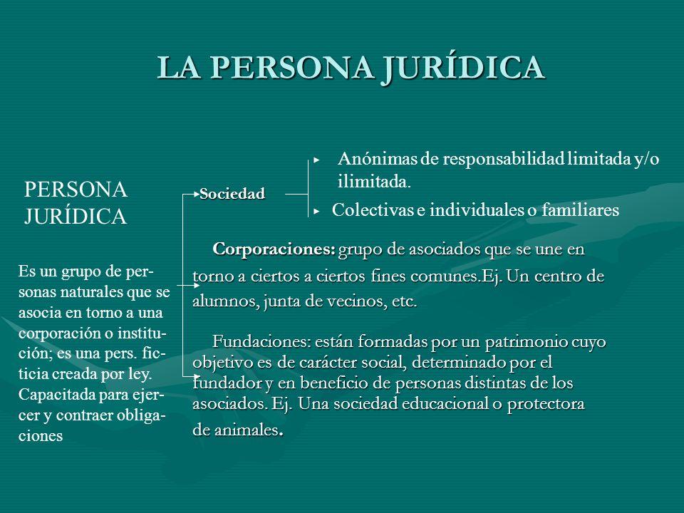 LA PERSONA JURÍDICA Sociedad Sociedad Corporaciones: grupo de asociados que se une en Corporaciones: grupo de asociados que se une en torno a ciertos