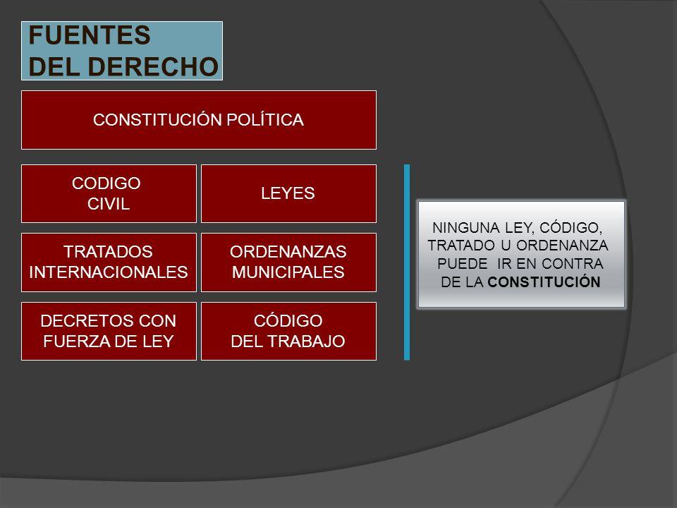FUENTES DEL DERECHO CONSTITUCIÓN POLÍTICA CODIGO CIVIL LEYES DECRETOS CON FUERZA DE LEY TRATADOS INTERNACIONALES ORDENANZAS MUNICIPALES CÓDIGO DEL TRA