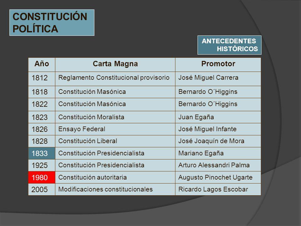 AñoCarta MagnaPromotor 1812 Reglamento Constitucional provisorioJosé Miguel Carrera 1818 Constitución MasónicaBernardo O´Higgins 1822 Constitución Mas