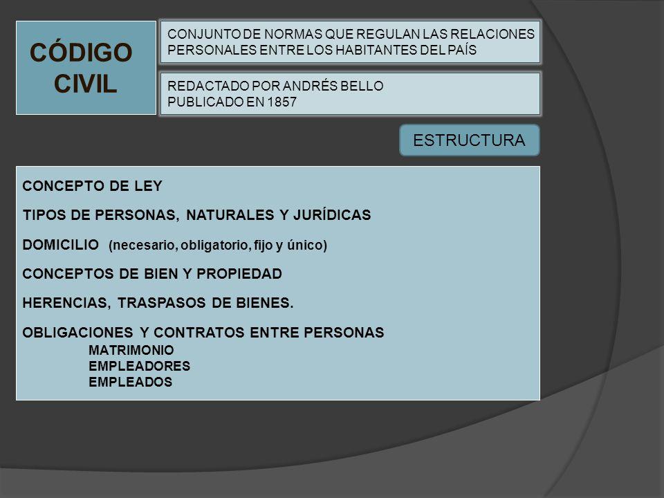 CÓDIGO CIVIL CONJUNTO DE NORMAS QUE REGULAN LAS RELACIONES PERSONALES ENTRE LOS HABITANTES DEL PAÍS CONCEPTO DE LEY TIPOS DE PERSONAS, NATURALES Y JUR