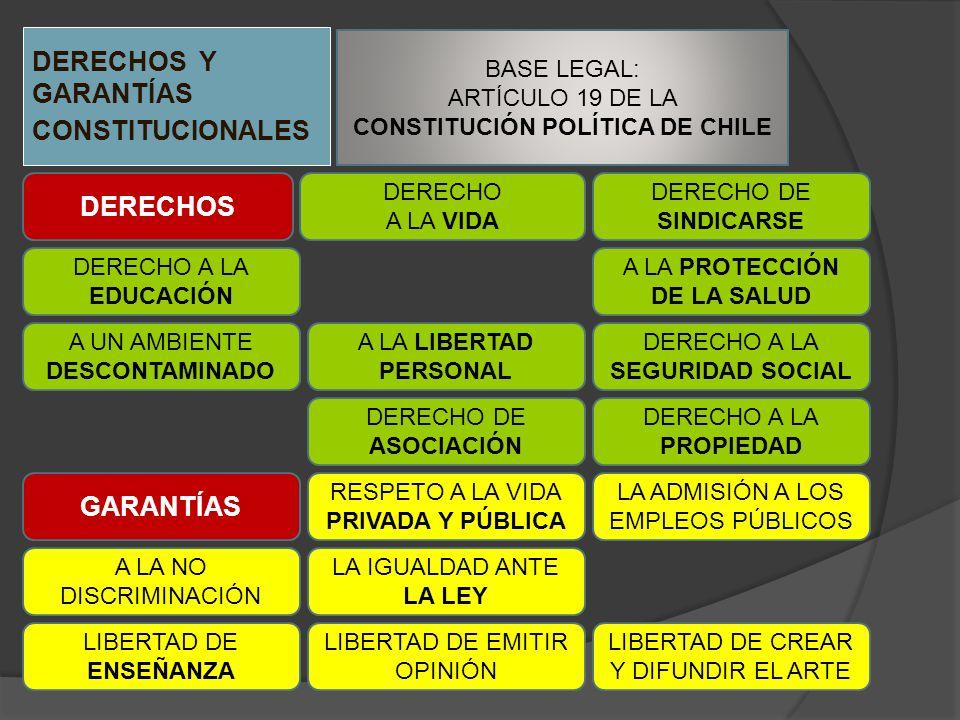 DERECHOS Y GARANTÍAS CONSTITUCIONALES BASE LEGAL: ARTÍCULO 19 DE LA CONSTITUCIÓN POLÍTICA DE CHILE DERECHOS GARANTÍAS DERECHO A LA VIDA DERECHO A LA E