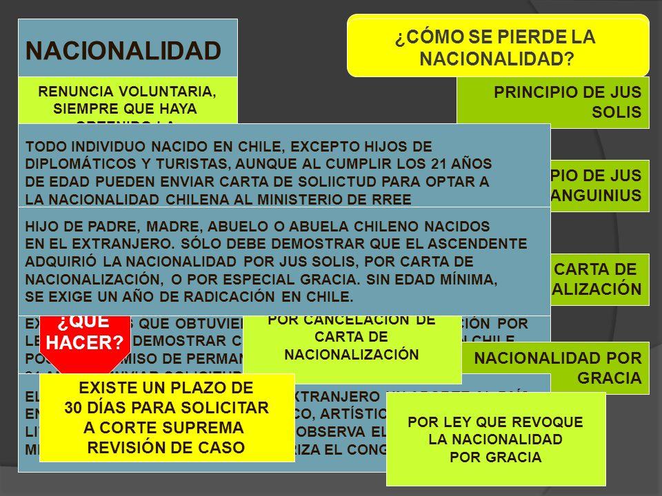 NACIONALIDAD CONCEPTO BASE LEGAL CAPÍTULO II, ARTÍCULO 10 INCISOS DEL UNO AL CUATRO CONSTITUCIÓN POLÍTICA DE CHILE ¿CÓMO SE ADQUIERE LA NACIONALIDAD?