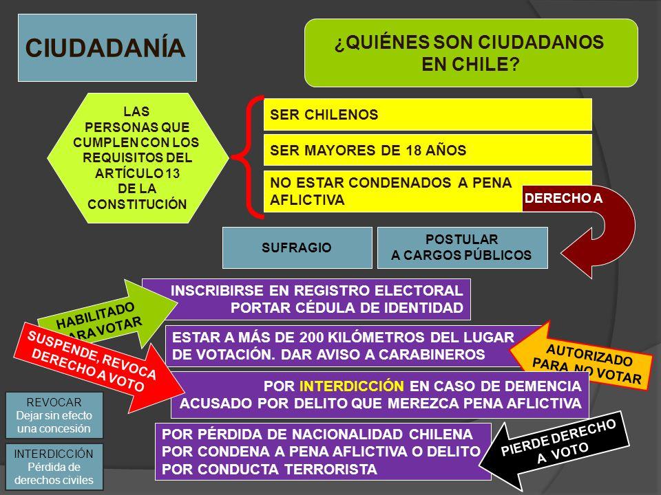 CIUDADANÍA ¿QUIÉNES SON CIUDADANOS EN CHILE? SER CHILENOS LAS PERSONAS QUE CUMPLEN CON LOS REQUISITOS DEL ARTÍCULO 13 DE LA CONSTITUCIÓN SER MAYORES D