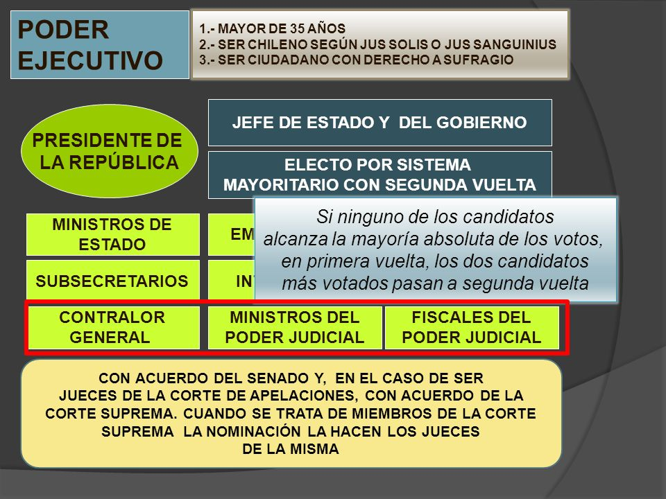PODER EJECUTIVO PRESIDENTE DE LA REPÚBLICA JEFE DE ESTADO Y DEL GOBIERNO MINISTROS DE ESTADO SUBSECRETARIOS EMBAJADORES ELECTO POR SISTEMA MAYORITARIO