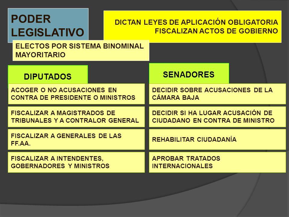 DIPUTADOS PODER LEGISLATIVO DICTAN LEYES DE APLICACIÓN OBLIGATORIA FISCALIZAN ACTOS DE GOBIERNO ELECTOS POR SISTEMA BINOMINAL MAYORITARIO ACOGER O NO
