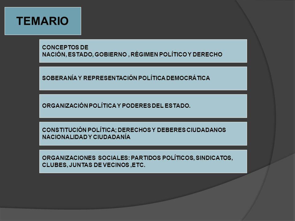 TEMARIO CONCEPTOS DE NACIÓN, ESTADO, GOBIERNO, RÉGIMEN POLÍTICO Y DERECHO SOBERANÍA Y REPRESENTACIÓN POLÍTICA DEMOCRÁTICA ORGANIZACIÓN POLÍTICA Y PODE