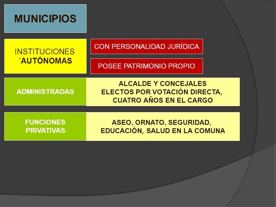 MUNICIPIOS INSTITUCIONES ´AUTÓNOMAS CON PERSONALIDAD JURÍDICA POSEE PATRIMONIO PROPIO FUNCIONES PRIVATIVAS ASEO, ORNATO, SEGURIDAD, EDUCACIÓN, SALUD E