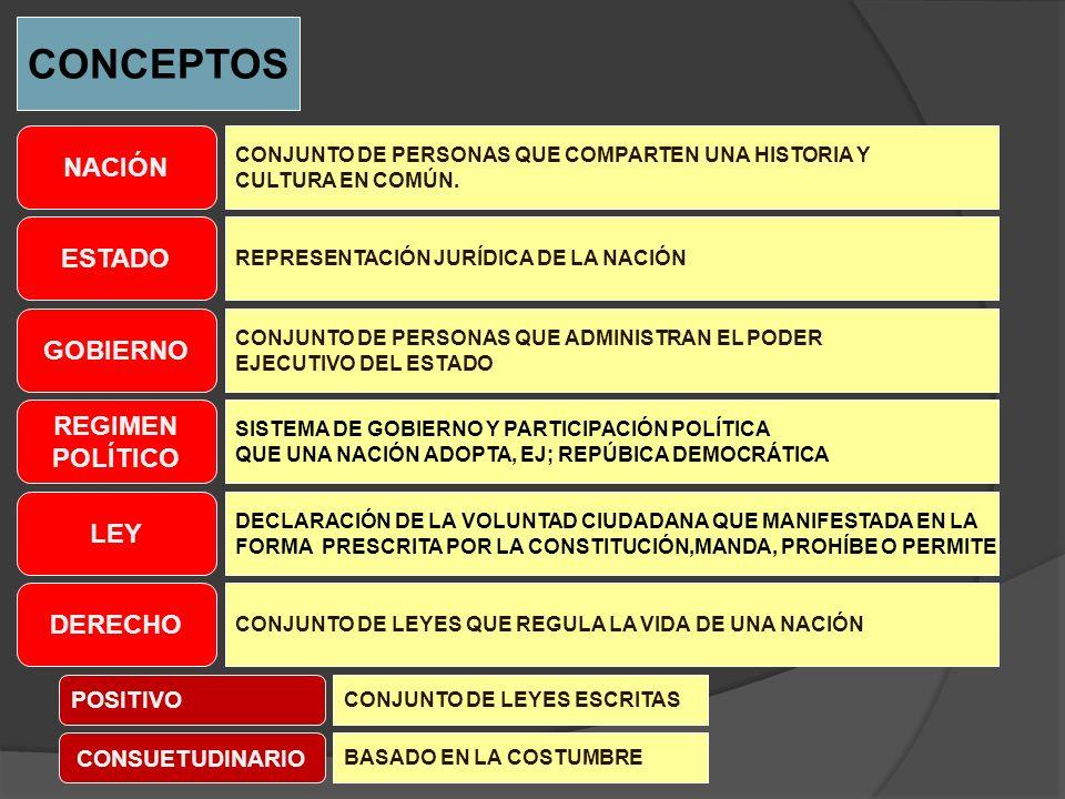 CONCEPTOS NACIÓN ESTADO GOBIERNO CONJUNTO DE PERSONAS QUE COMPARTEN UNA HISTORIA Y CULTURA EN COMÚN. REPRESENTACIÓN JURÍDICA DE LA NACIÓN REGIMEN POLÍ