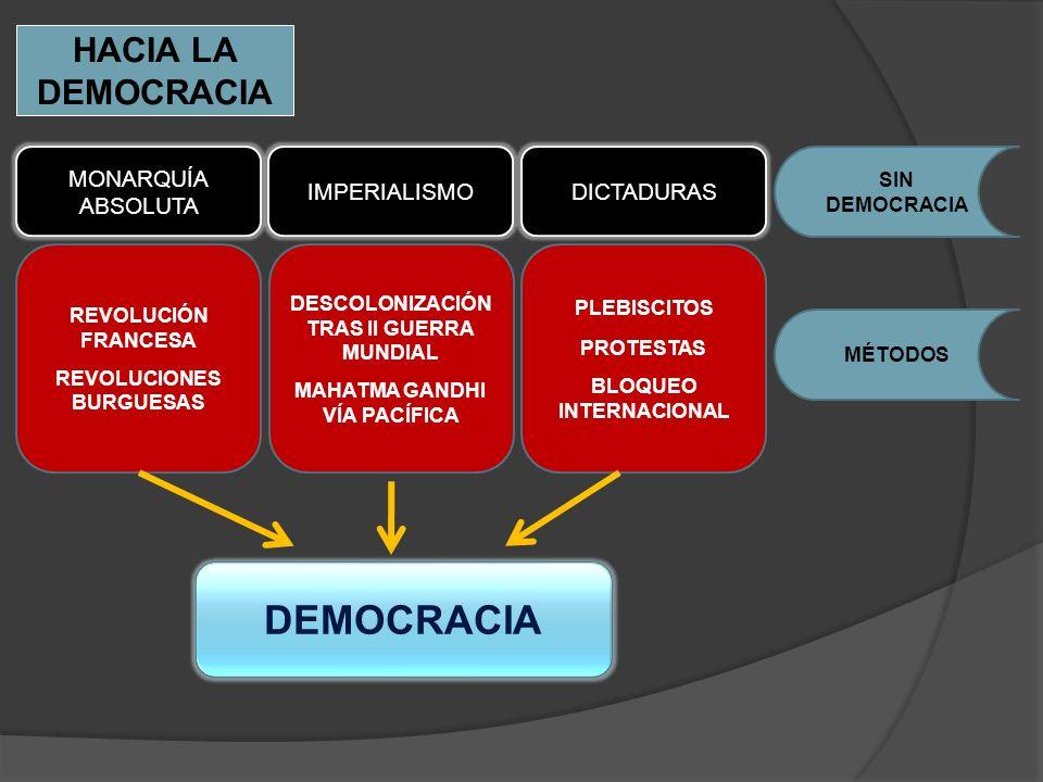 HACIA LA DEMOCRACIA MONARQUÍA ABSOLUTA IMPERIALISMODICTADURAS SIN DEMOCRACIA REVOLUCIÓN FRANCESA REVOLUCIONES BURGUESAS DESCOLONIZACIÓN TRAS II GUERRA