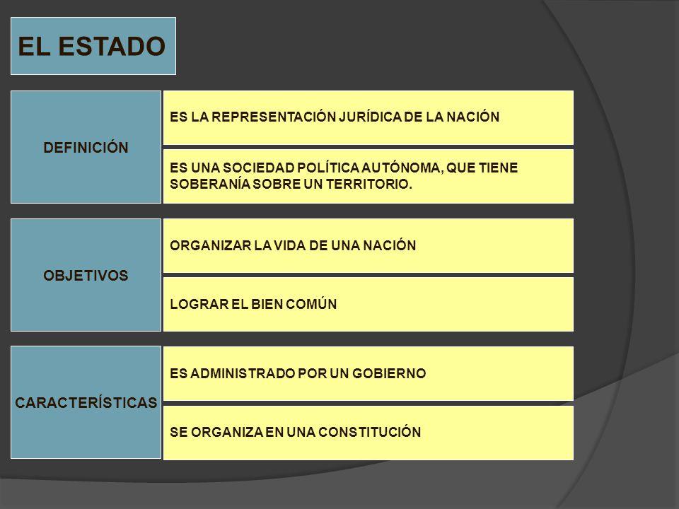 NACIÓN TERRITORIOSOBERANÍA GOBIERNO COMPONENTES DEL ESTADO