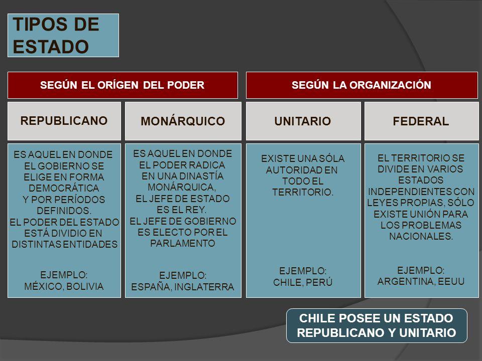 TIPOS DE ESTADO UNITARIOFEDERAL REPUBLICANO MONÁRQUICO SEGÚN LA ORGANIZACIÓNSEGÚN EL ORÍGEN DEL PODER EXISTE UNA SÓLA AUTORIDAD EN TODO EL TERRITORIO.