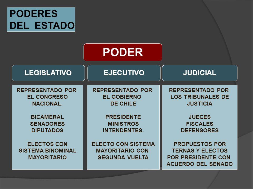 PODER EJECUTIVOLEGISLATIVOJUDICIAL PODERES DEL ESTADO REPRESENTADO POR EL CONGRESO NACIONAL. BICAMERAL SENADORES DIPUTADOS ELECTOS CON SISTEMA BINOMIN