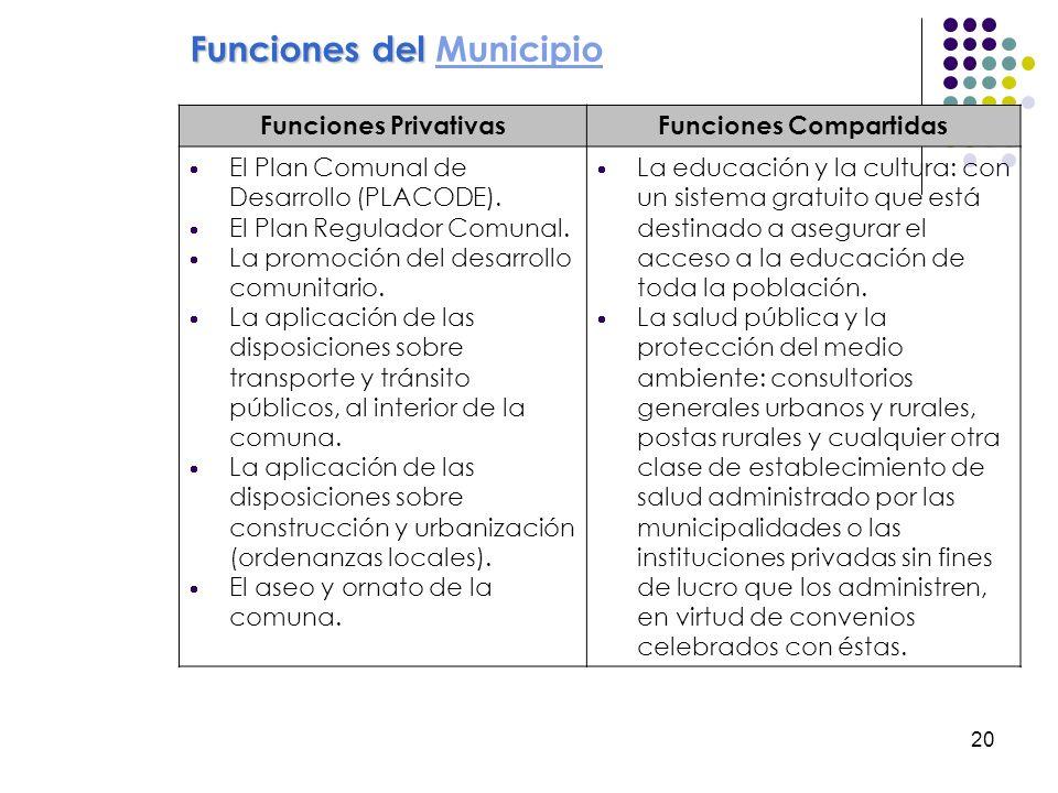 20 Funciones PrivativasFunciones Compartidas El Plan Comunal de Desarrollo (PLACODE). El Plan Regulador Comunal. La promoción del desarrollo comunitar