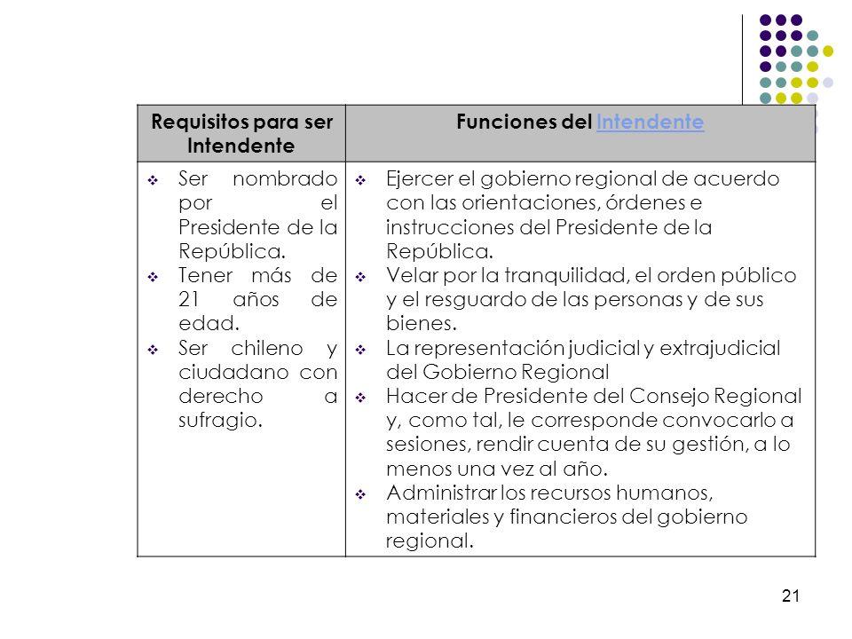 21 Requisitos para ser Intendente Funciones del IntendenteIntendente Ser nombrado por el Presidente de la República. Tener más de 21 años de edad. Ser