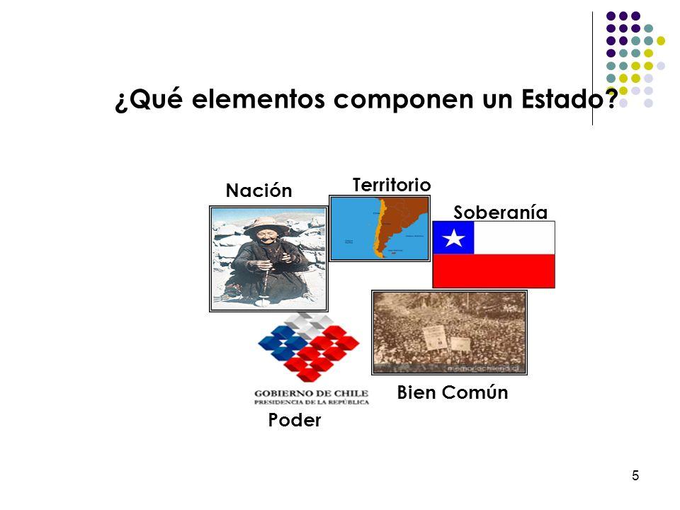 5 Poder Bien Común Nación Territorio Soberanía ¿Qué elementos componen un Estado?
