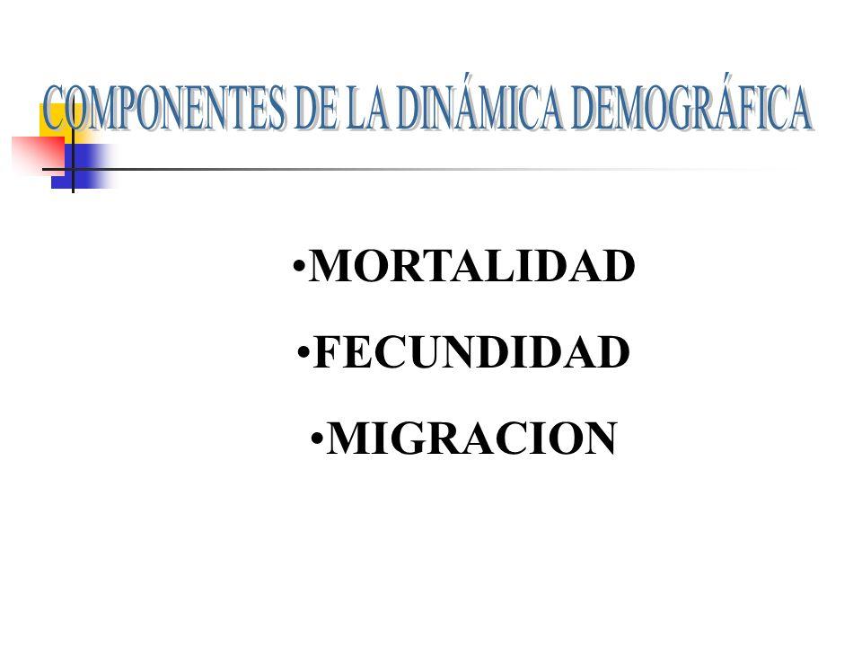 MORTALIDAD FECUNDIDAD MIGRACION