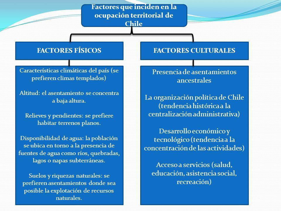 Factores que inciden en la ocupación territorial de Chile FACTORES FÍSICOSFACTORES CULTURALES Características climáticas del país (se prefieren climas