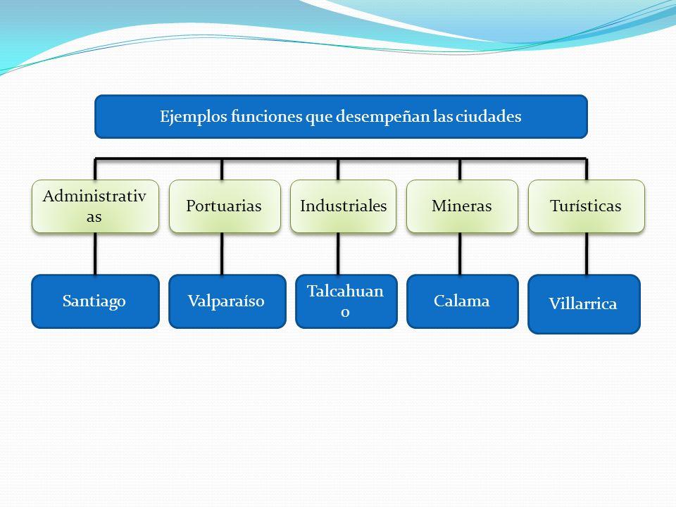 Administrativ as Santiago Ejemplos funciones que desempeñan las ciudades Portuarias Industriales Mineras Turísticas Valparaíso Talcahuan o Calama Vill
