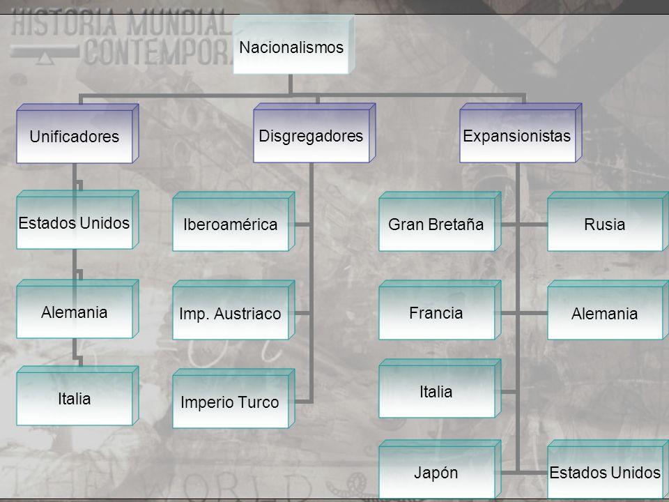 Nacionalismos Disgregadores Iberoamérica Imp. Austriaco Imperio Turco Expansionistas Gran BretañaRusia FranciaAlemania ItaliaEstados Unidos Japón Unif