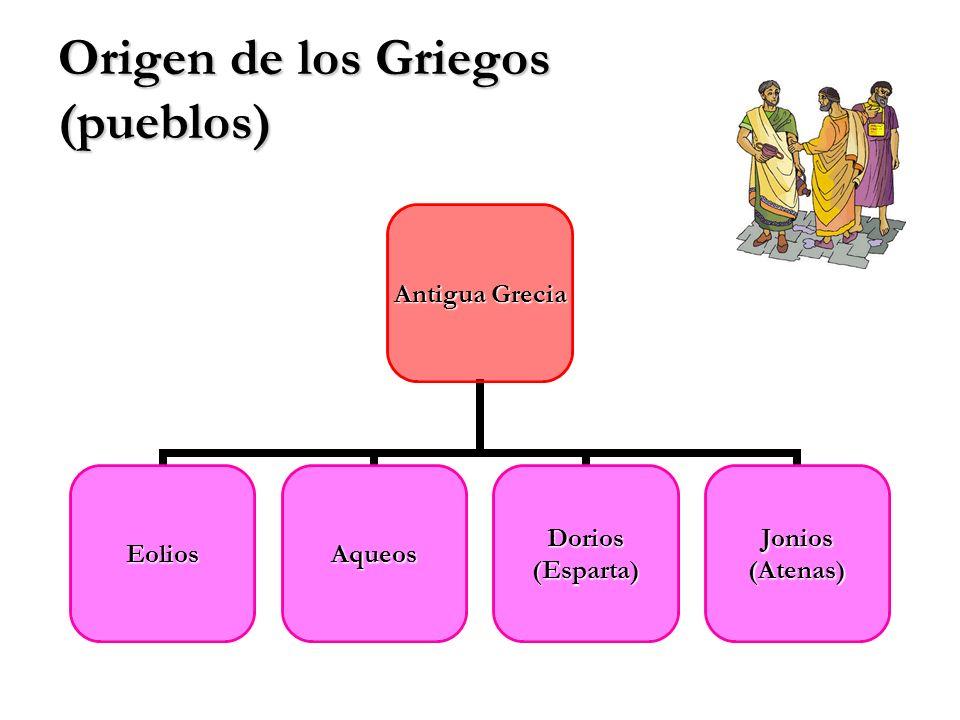 Origen de los Griegos (pueblos) Antigua Grecia EoliosAqueosDorios(Esparta)Jonios(Atenas)