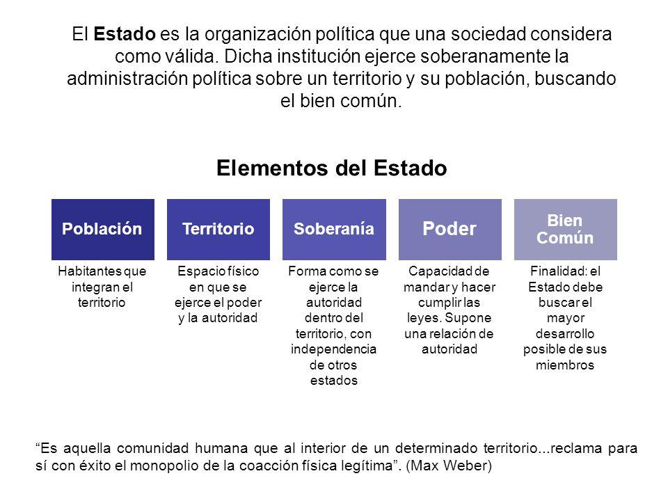Elementos del Estado Habitantes que integran el territorio Forma como se ejerce la autoridad dentro del territorio, con independencia de otros estados