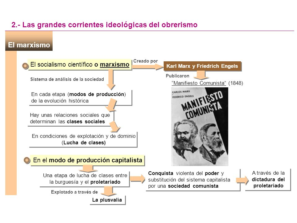 2.1. El marxismo Karl Marx Friedrich Engels 2.- Las grandes corrientes ideológicas Un programa de acción es Socialismo científico Manifiesto Comunista