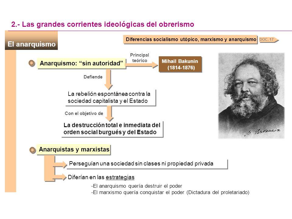 2.2. El anarquismo Crítica a la sociedad capitalista Ausencia de autoridad 2.- Las grandes corrientes ideológicas del obrerismo forma Principios que v
