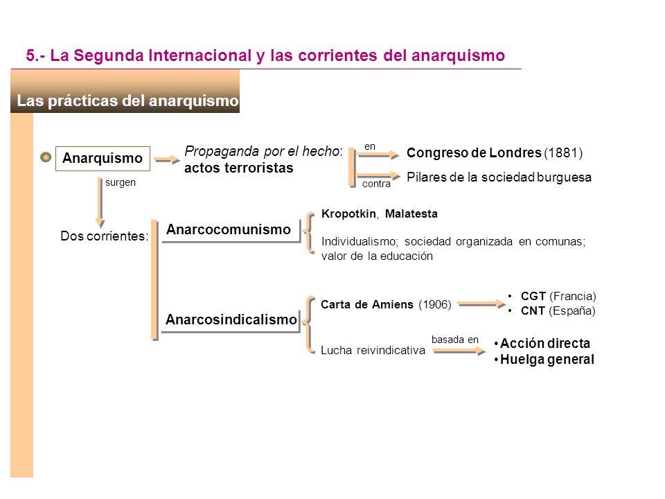 Los caminos del socialismo y la Segunda Internacional 5.- La Segunda Internacional y las corrientes del anarquismo Niega el papel de la revolución (op