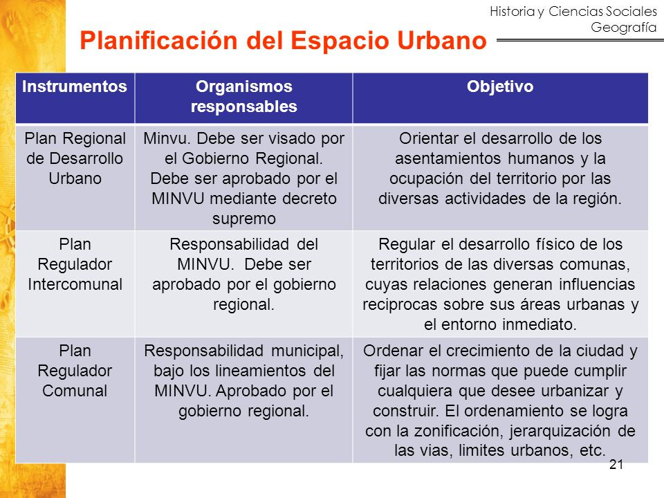 Historia y Ciencias Sociales Geografía InstrumentosOrganismos responsables Objetivo Plan Regional de Desarrollo Urbano Minvu. Debe ser visado por el G
