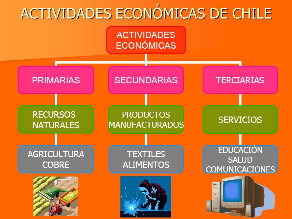 ACTIVIDADES ECONÓMICAS DE CHILE ACTIVIDADES ECONÓMICAS PRIMARIAS RECURSOS NATURALES AGRICULTURA COBRE SECUNDARIAS PRODUCTOS MANUFACTURADOS TEXTILES AL
