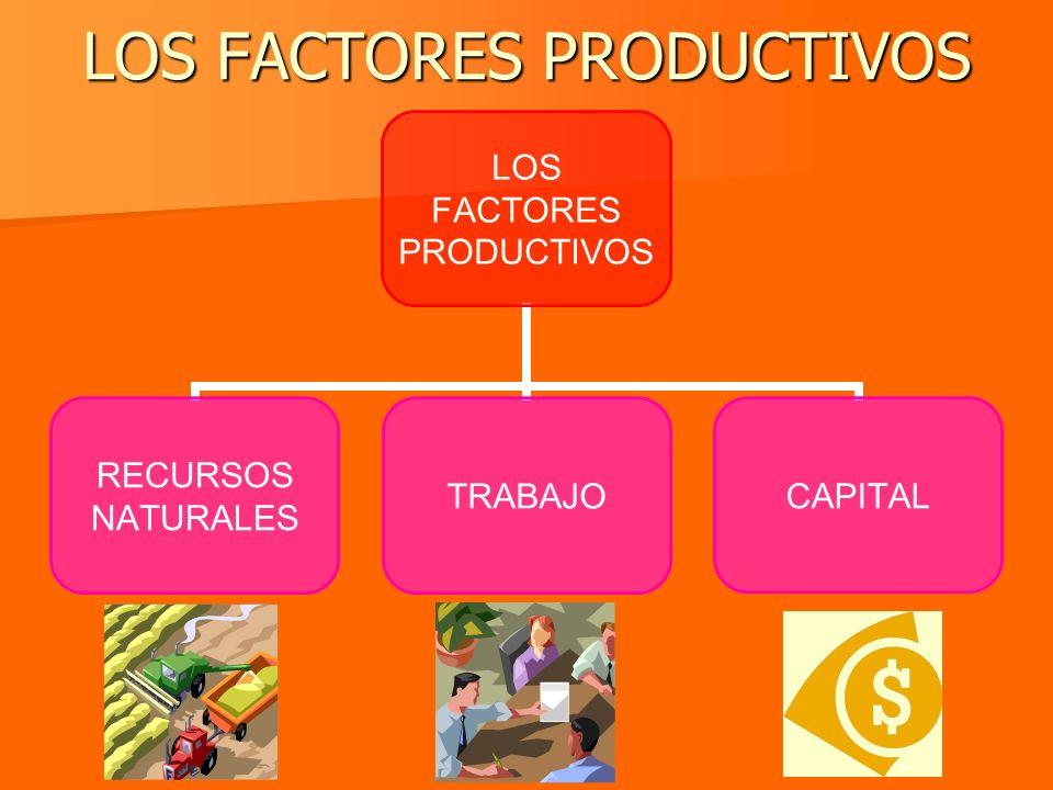 LOS FACTORES PRODUCTIVOS LOS FACTORES PRODUCTIVOS RECURSOS NATURALES TRABAJOCAPITAL