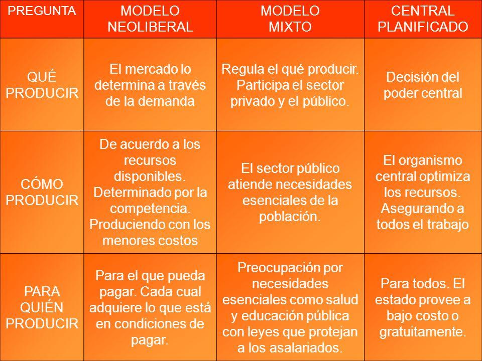 PREGUNTA MODELO NEOLIBERAL MODELO MIXTO CENTRAL PLANIFICADO QUÉ PRODUCIR El mercado lo determina a través de la demanda Regula el qué producir. Partic